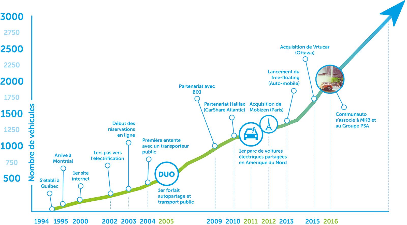 graphique de la croissance Communauto